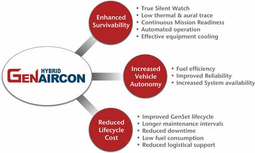 Genaircon-diagram-Hybrid-benefits-electric-power